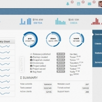 Devoops administration dashboard for creating a management panel for your site.